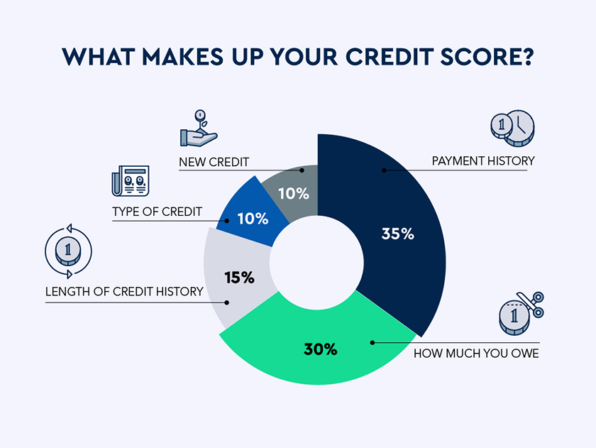 Checkout what makes up your credit score